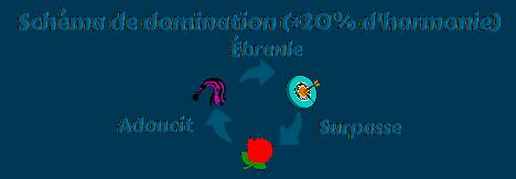 schema_de_domination.png